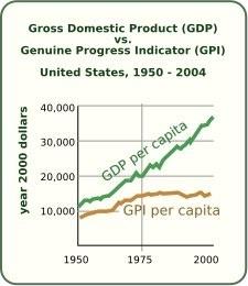 rapporto GDP GPI