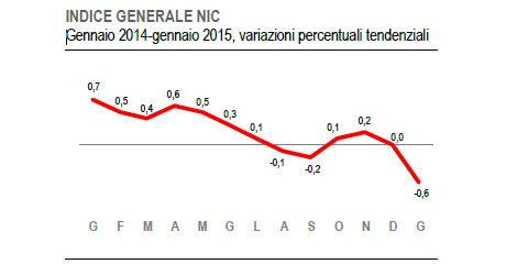 ISTAT NIC